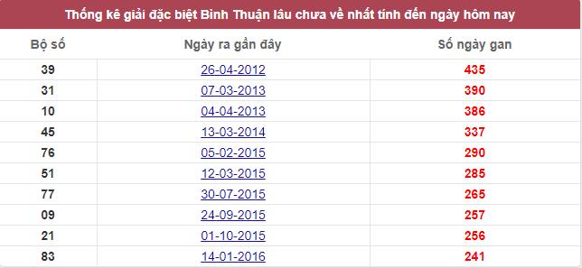 Thống kê giải đặc biệt Bình Thuận lâu chưa về