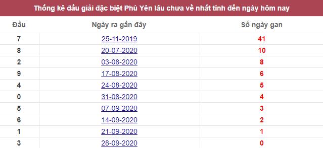 Thống kê giải đặc biệt Phú Yên lâu chưa về