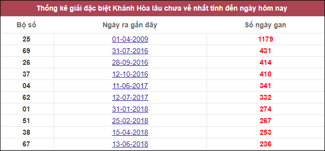 Thống kê giải đặc biệt Khánh Hòa lâu chưa về