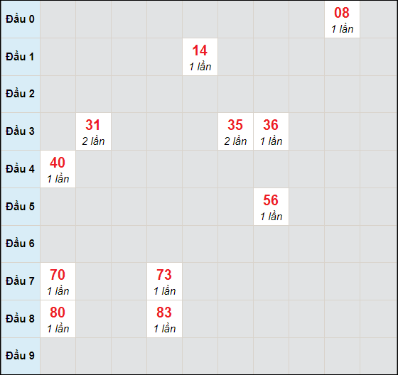 Soi cầu lô bạch thủ Đồng Thápngày 19/10/2020