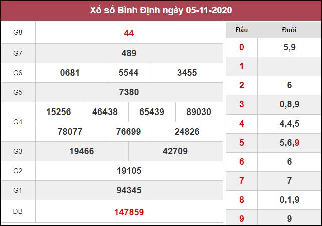 Kết quả xổ số Bình Định thứ 5 ngày 5/11/2020