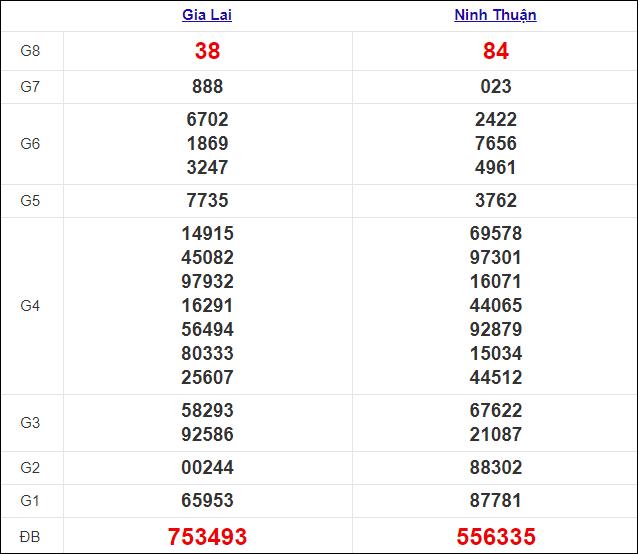 Kết quả xổ số miền Trung thứ 6 ngày 11/12/2020