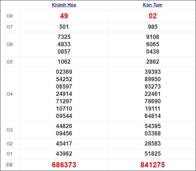 Kết quả xổ số miền Trung chủ nhật ngày 13/12/2020