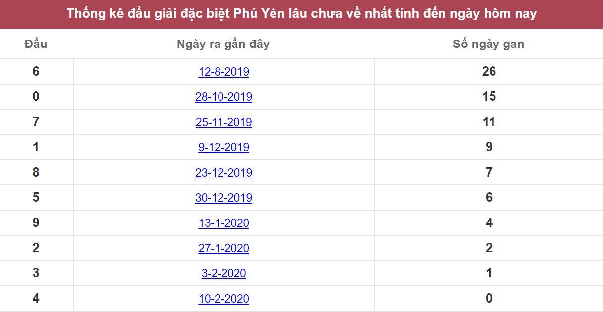 Thống kê đầu đặc biệt Phú Yên lâu chưa về nhất tính đến ngày hôm nay