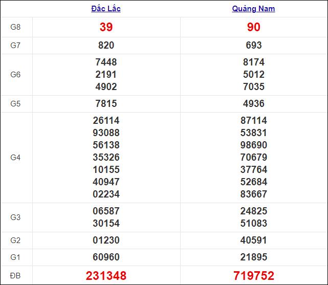 Kết quả xổ số miền Trung thứ 3 ngày 5/1/2021