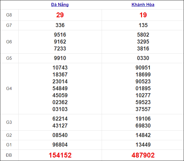 Kết quả xổ số miền Trung thứ 4 ngày 20/1/2021