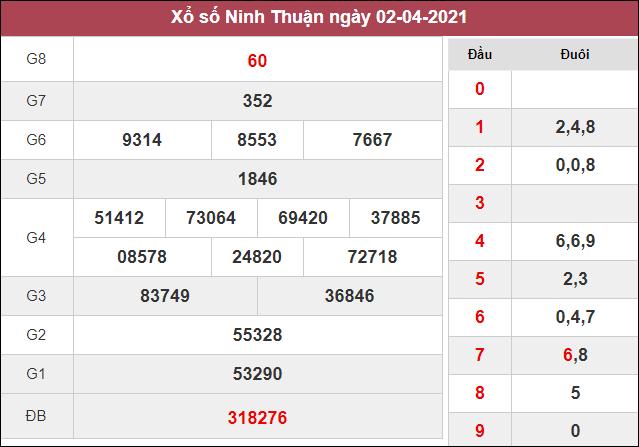 Kết quả xổ số Ninh Thuận thứ 6 ngày 2/4/2021