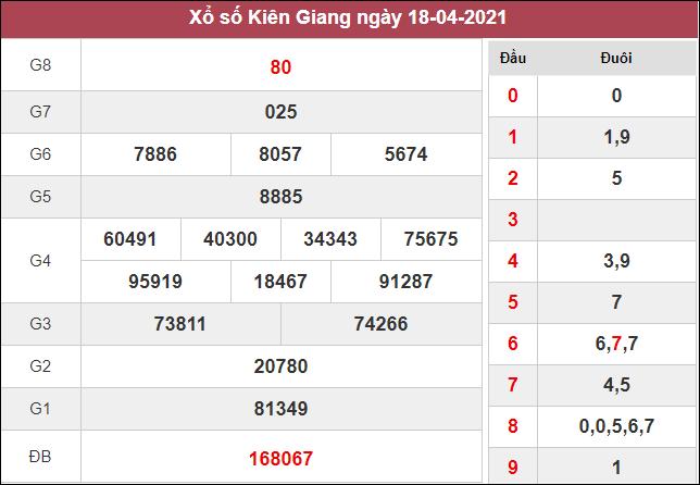 Kết quả xổ số Kiên Giang chủ nhật ngày 18/4/2021