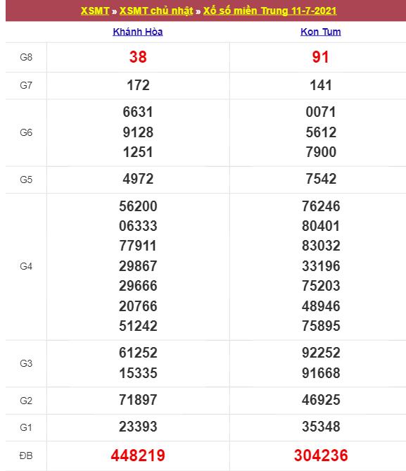Kết quả xổ số miền Trung chủ nhật ngày 11/7/2021