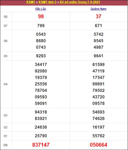 Kết quả xổ số miền Trung thứ 3 ngày 7/9/2021
