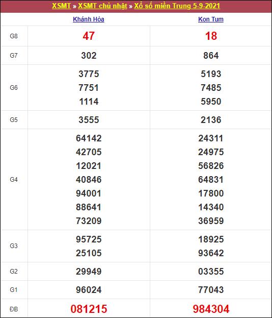 Kết quả xổ số miền Trung chủ nhật ngày 5/9/2021
